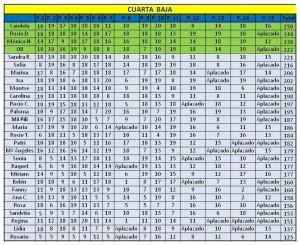 clasificacion cuarta baja ultima jornada liga femenina padelazo