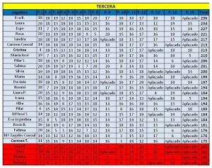 clasificacion tercera ultima jornada liga femenina padelazo