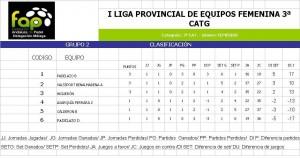 clasificación I Jornada Liga FAP 3 categoria grupo 2