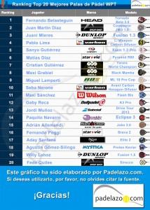 Ranking de las palas de padel de los 20 primeros jugadores del WPT.
