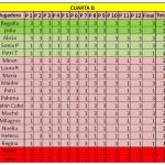 clasificacion cuarta B final otoño liga femenina padelazo diciembre 2013