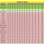 clasificacion cuarta B mijas final otoño liga femenina padelazo diciembre 2013