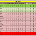 clasificacion tercera A final otoño liga femenina padelazo diciembre 2013