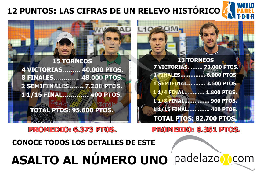 puntuacion-del-world-padel-tour-cambio-numero-uno-ranking