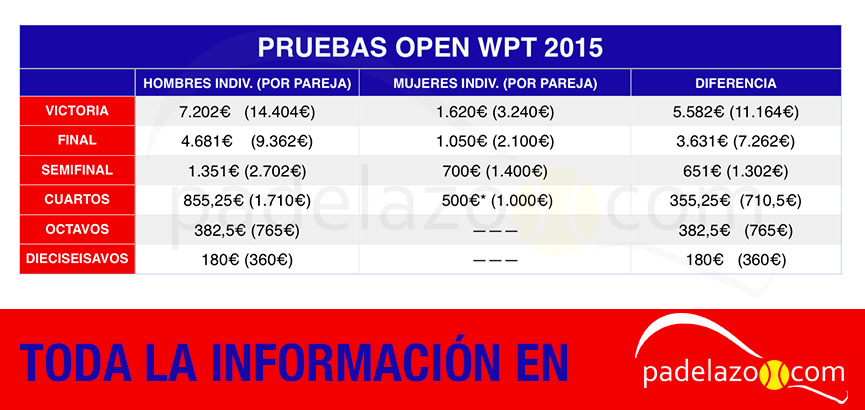 premios-pruebas-open-world-padel-tour-2015