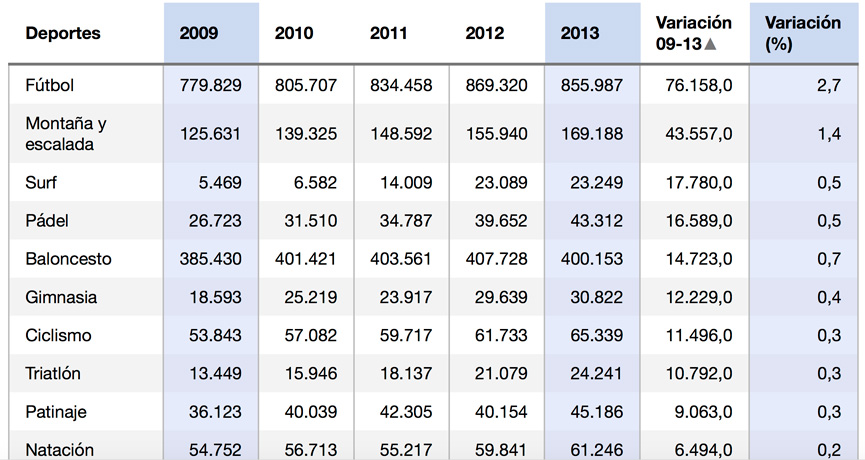evolucion-licencias-federativas-espana-de-2009-a-2013