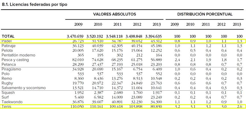 licencias-deportivas-espana-padel-y-tenis-de-2009-a-2013