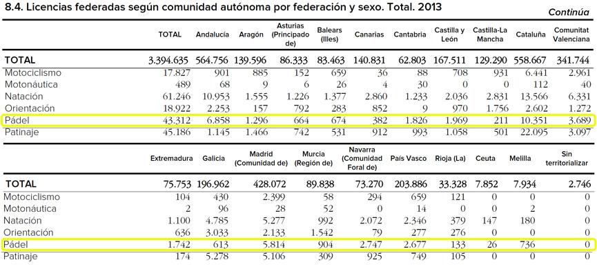 licencias-federativas-padel-por-sexo-2013-autonomias