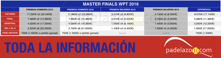 analisis-premios-master-finals-world-padel-tour-2016