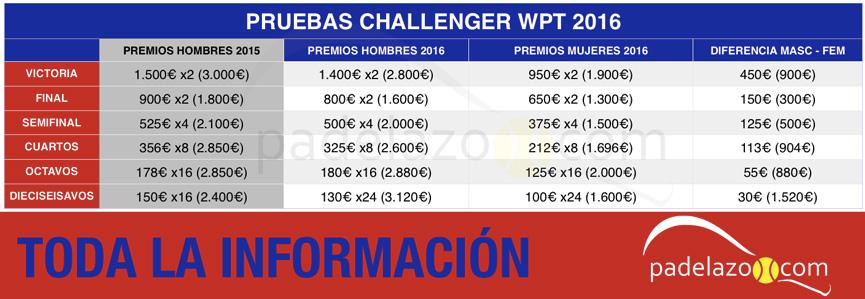 analisis-premios-pruebas-challenger-world-padel-tour-2016