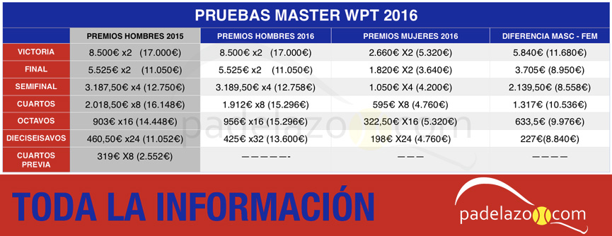 analisis-premios-pruebas-master-world-padel-tour-2016