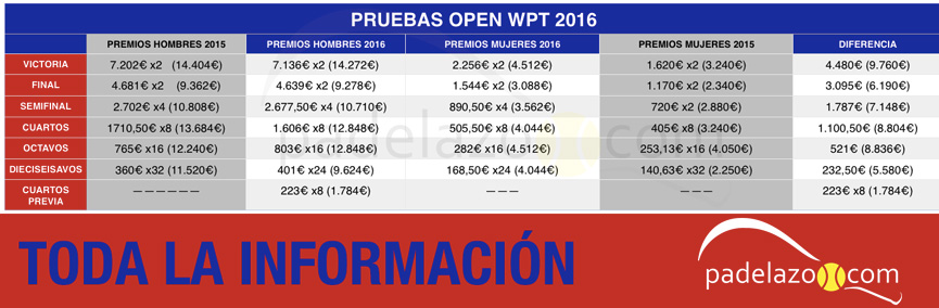 analisis-premios-pruebas-open-world-padel-tour-2016