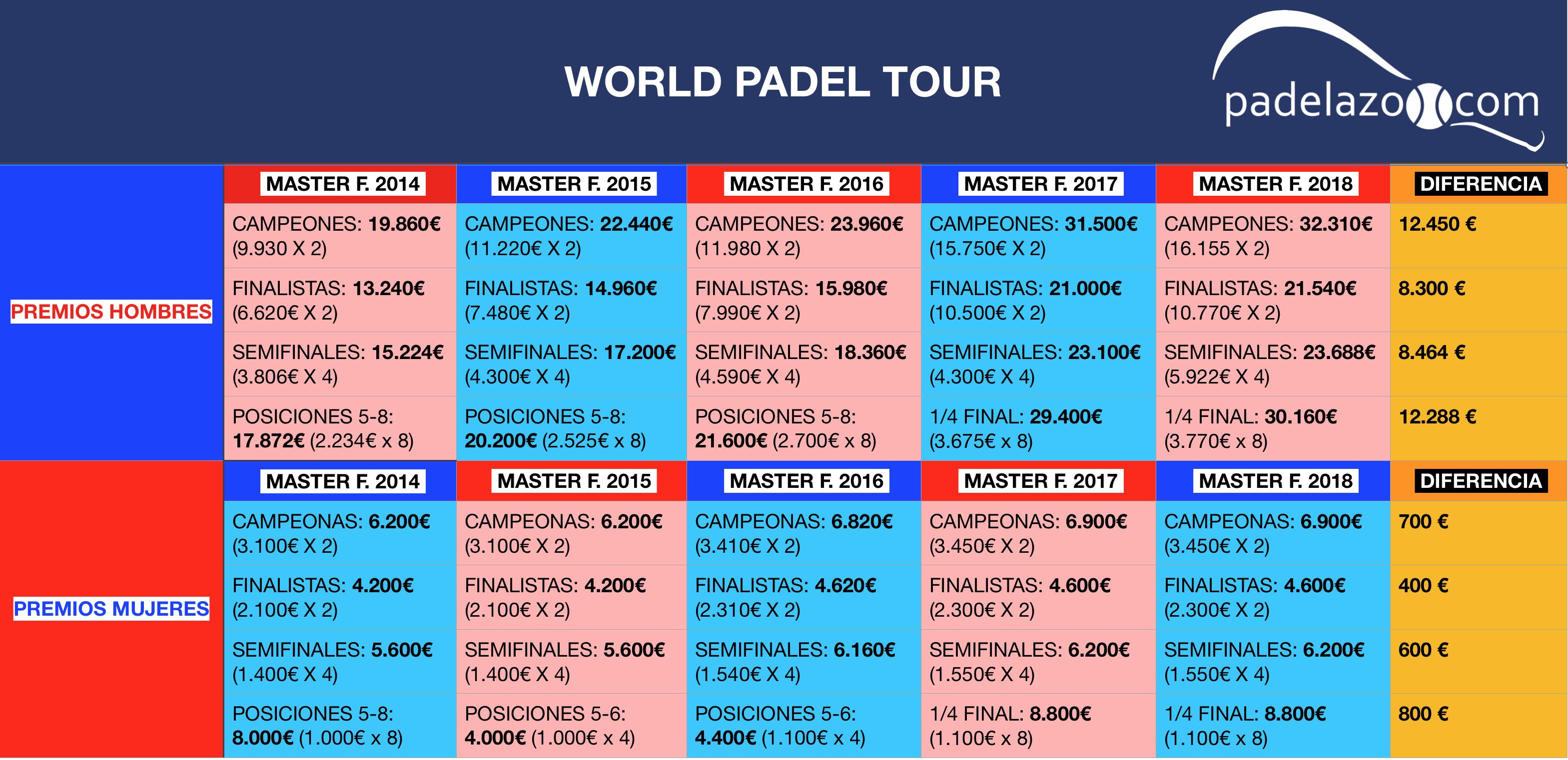 comparativa premios master final world padel tour masculino y femenino 2018