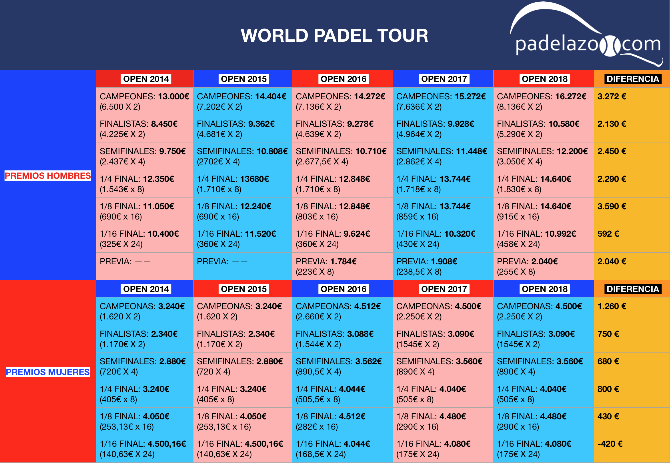 comparativa premios open world padel tour masculino y femenino 2018