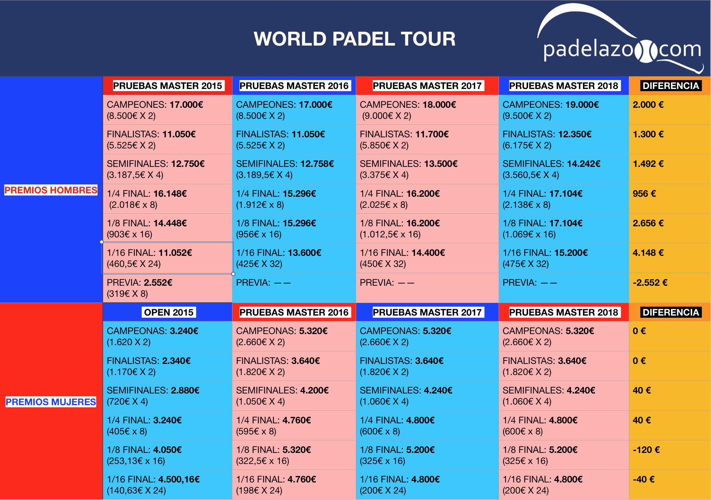 comparativa premios pruebas master world padel tour masculino y femenino 2018
