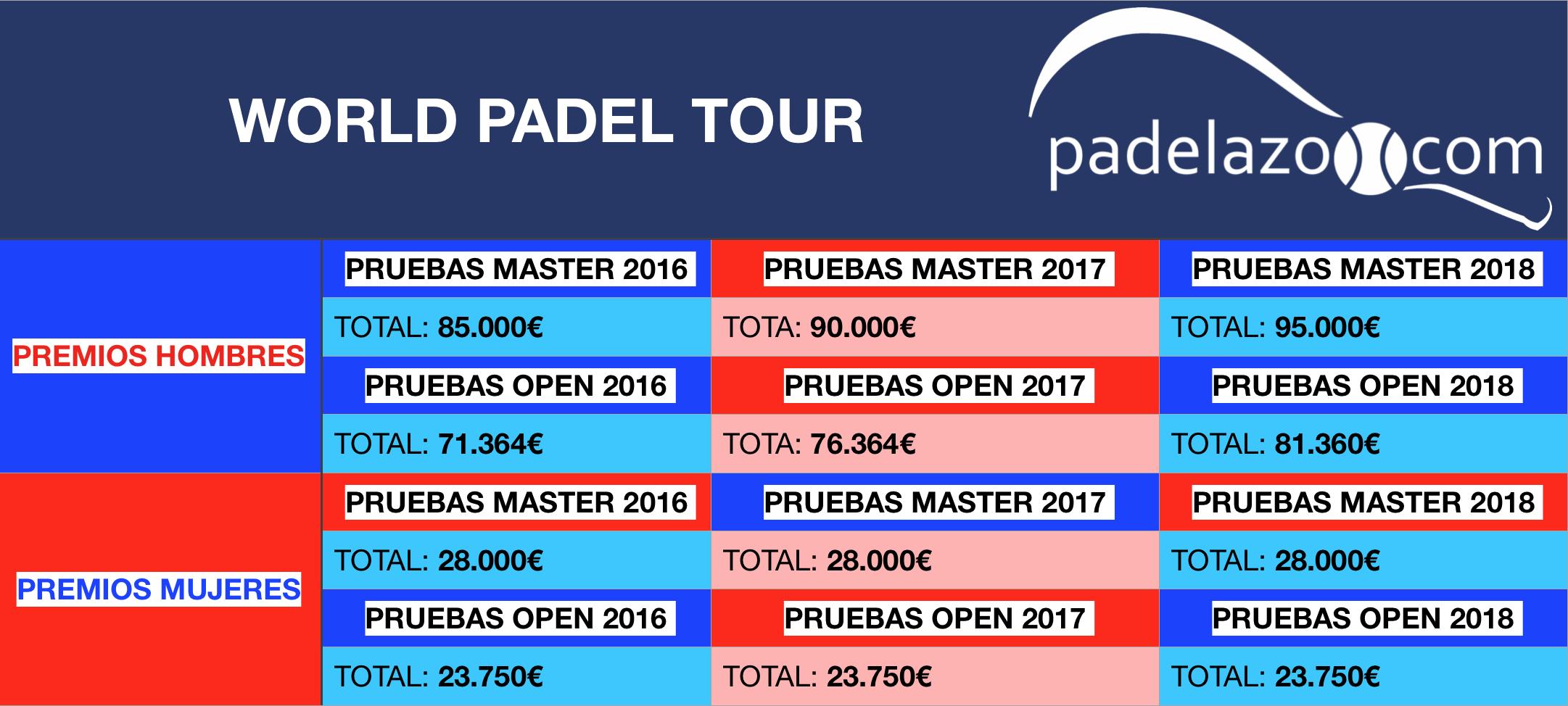 comparativa premios totales world padel tour masculino y femenino 2018