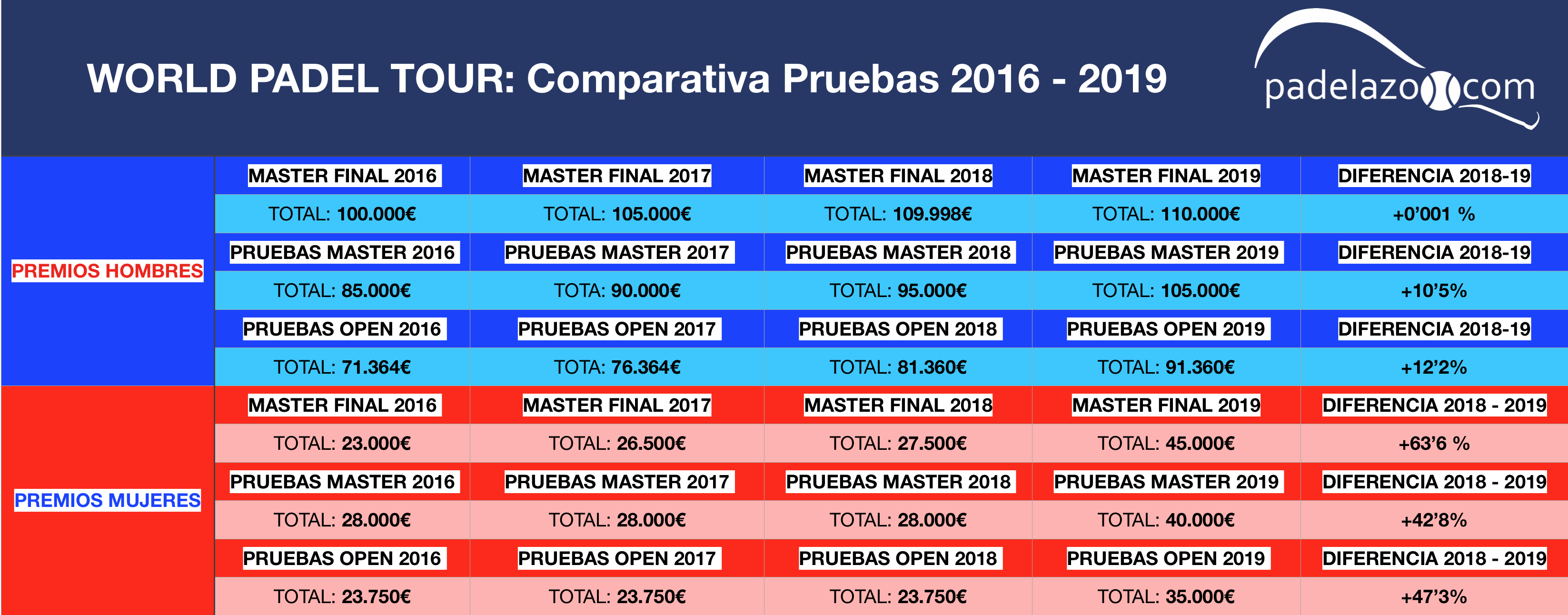 Comparativa Premios WPT masculinos femeninos 2016 - 2019