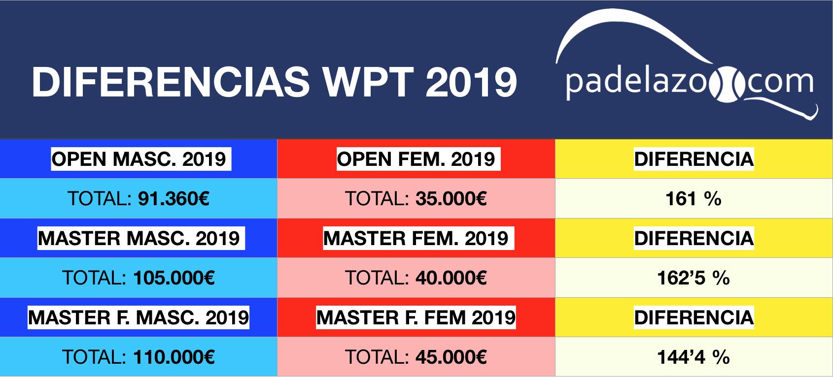 Comparativa Premios WPT masculinos femeninos 2019 - 2023