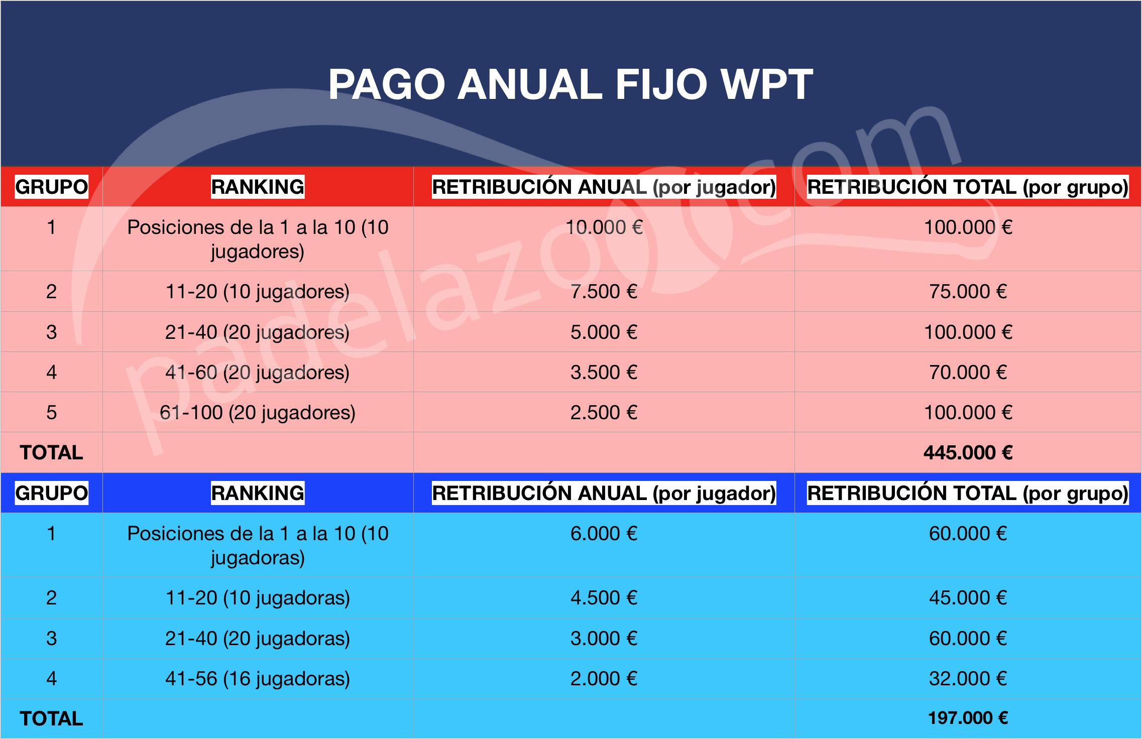 Comparativa Retribuciones fijas WPT masculinos femeninos 2019