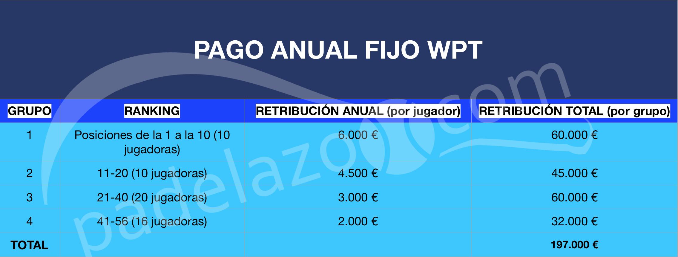 Retribuciones fijas jugadoras WPT 2019