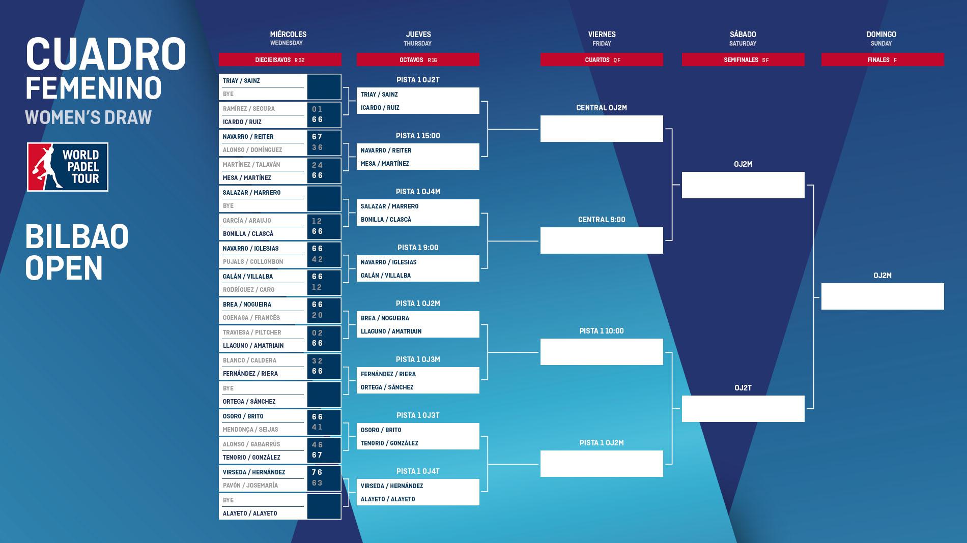 horarios octavos final femeninos wpt bilbao open 2018