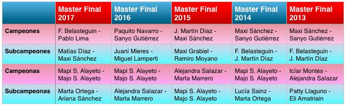 Resultados Masfer Final WPT 2013 - 2017