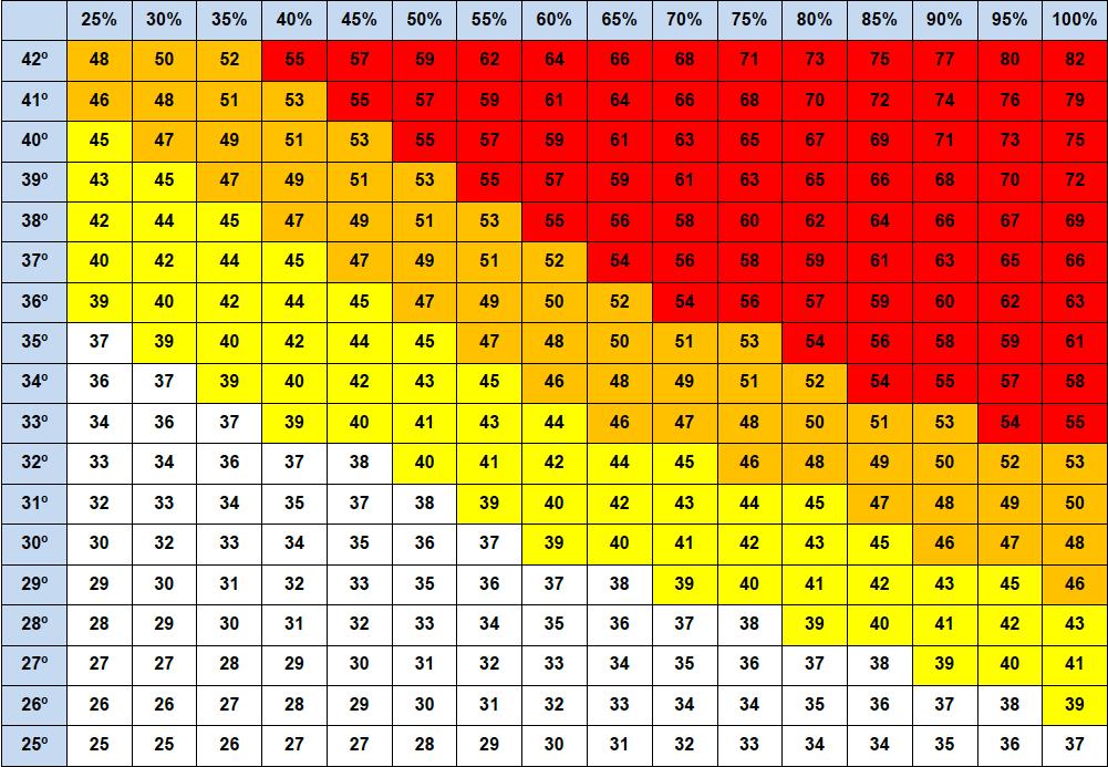 Tabla Temperatura Humedad Protocolo por Calor World Padel Tour