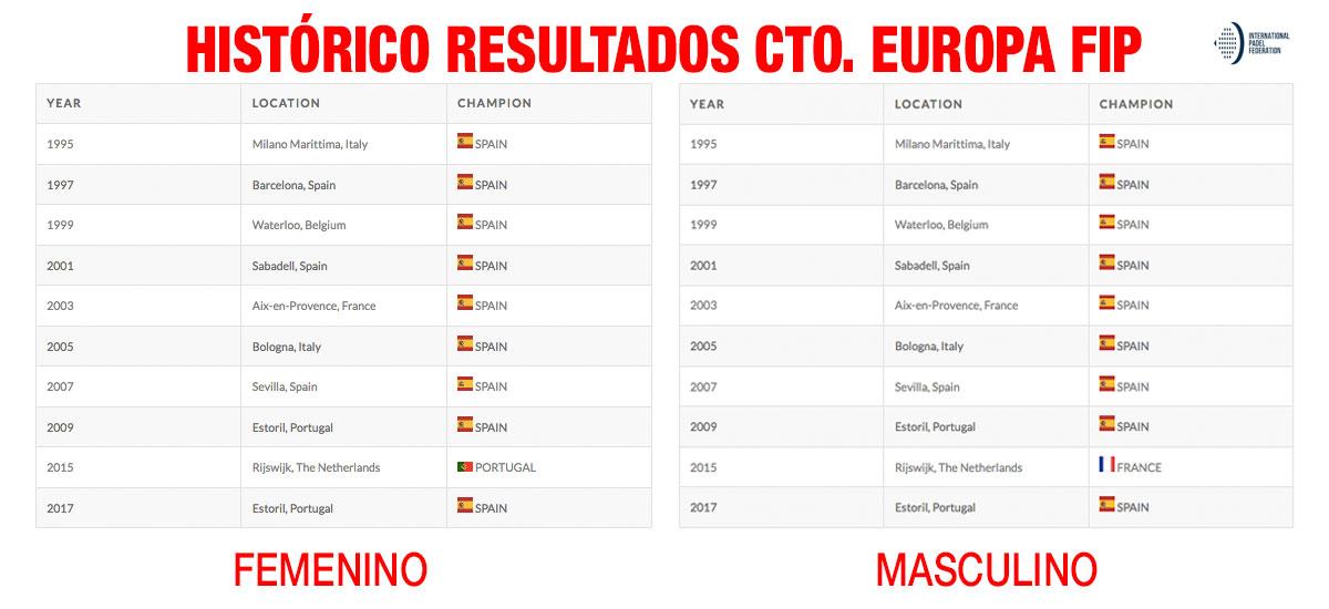historico-resultados-campeonatos-europa-fip