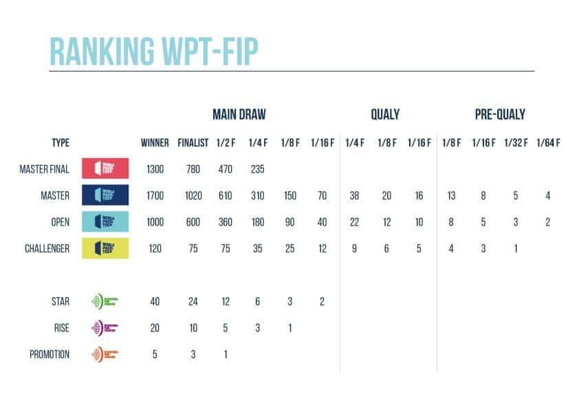 Puntuacion Ranking Unificado FIP WPT