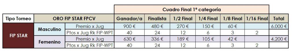 Tabla-Premios-Puntos-FIP-Star-Burriana-ORO-FPCV