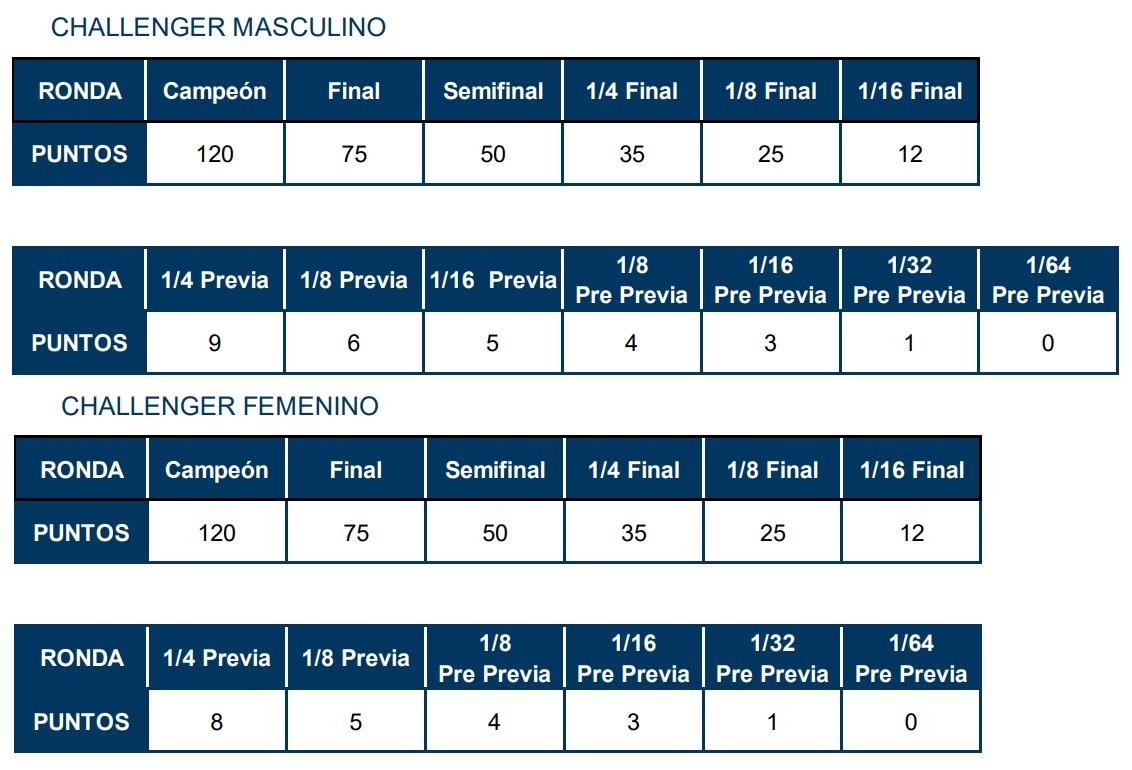 tabla puntuacion torneos challenger wpt