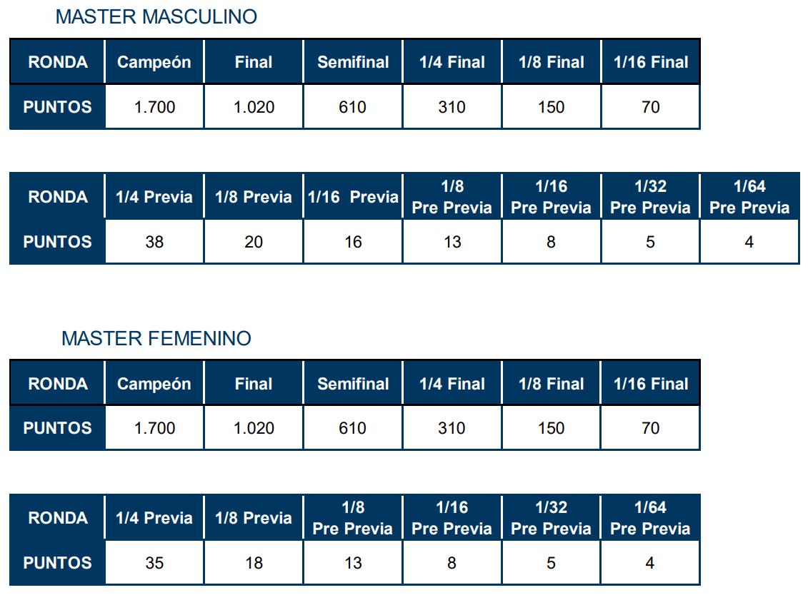 tabla puntuacion torneos master wpt