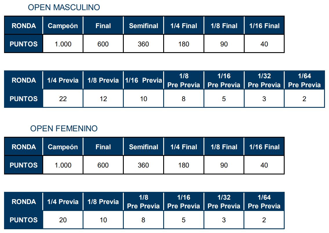 tabla puntuacion torneos open wpt