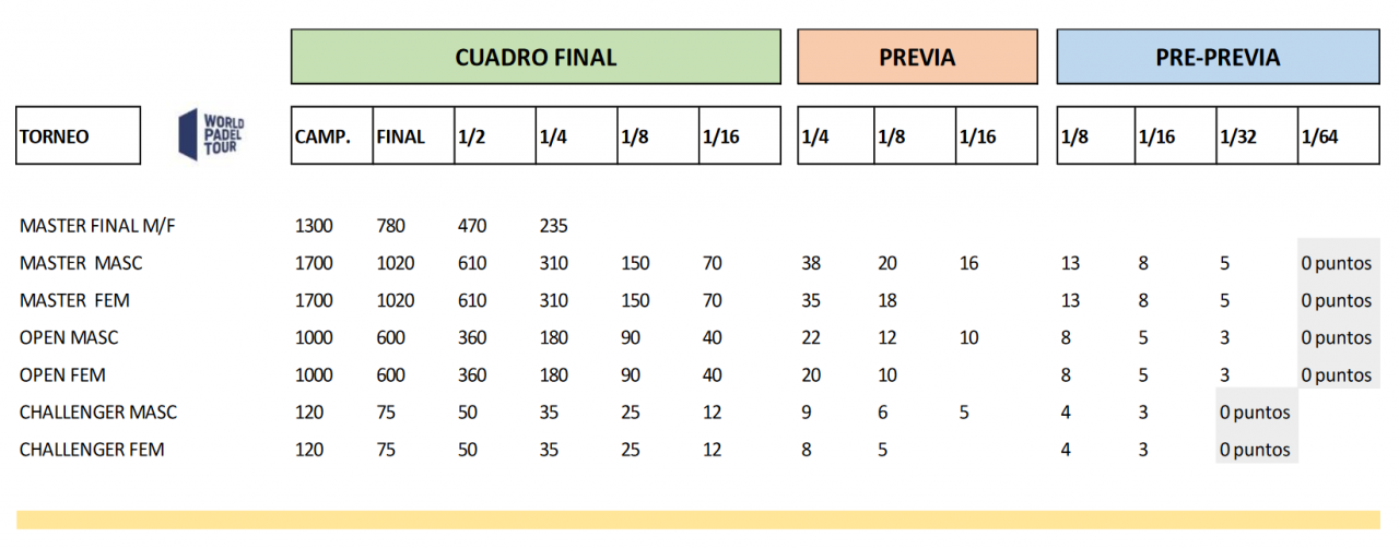 tabla puntuacion torneos world padel tour 2020